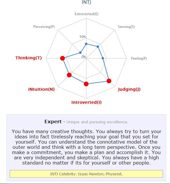 Vocational Personality Radar Test